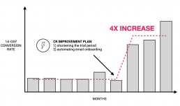 14-day conversion rate improvement